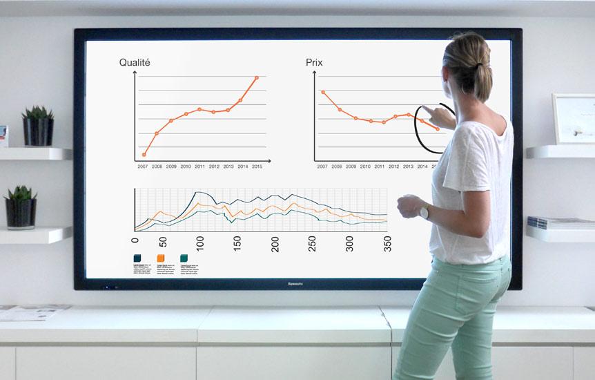 En savoir plus sur le fonctionnement de l'écran interactif